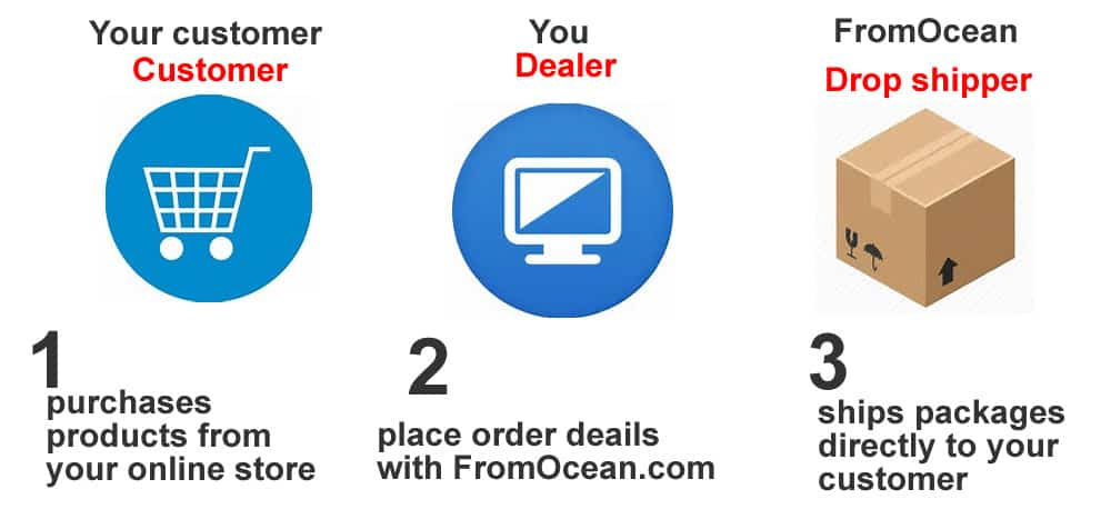 Jewelry Dropshippers,Pearl Fine Jewelry Dropshipping Suppliers